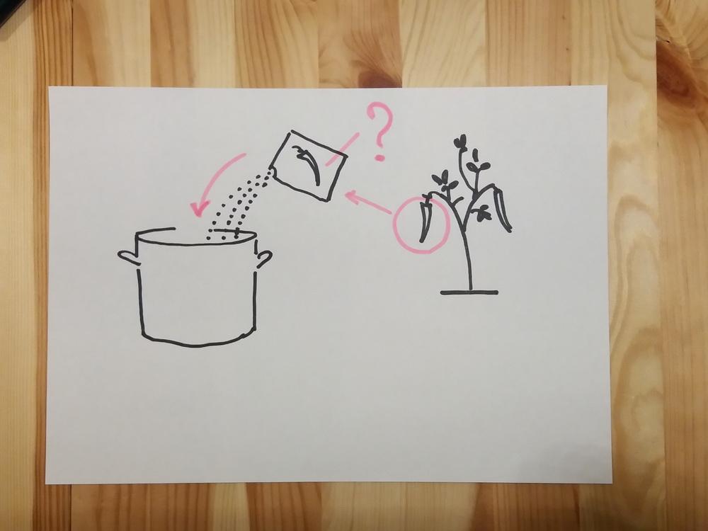 Рисование как язык общения